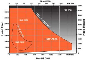 7 Steps for High-Pressure Centrifugal Pump Efficiency